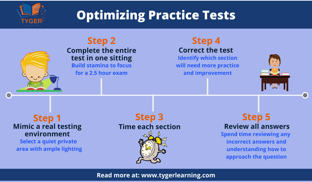 Optimizing ISEE Practice Tests